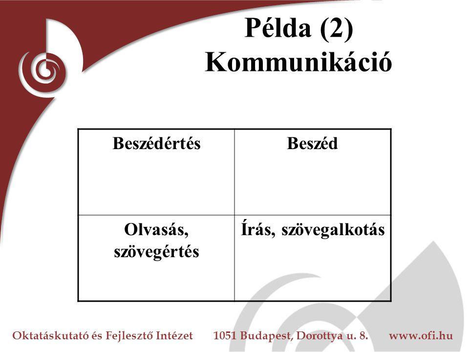 Oktatáskutató és Fejlesztő Intézet 1051 Budapest, Dorottya u. 8. www.ofi.hu Példa (2) Kommunikáció BeszédértésBeszéd Olvasás, szövegértés Írás, szöveg