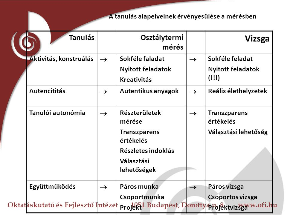 Oktatáskutató és Fejlesztő Intézet 1051 Budapest, Dorottya u. 8. www.ofi.hu A tanulás alapelveinek érvényesülése a mérésben TanulásOsztálytermi mérés