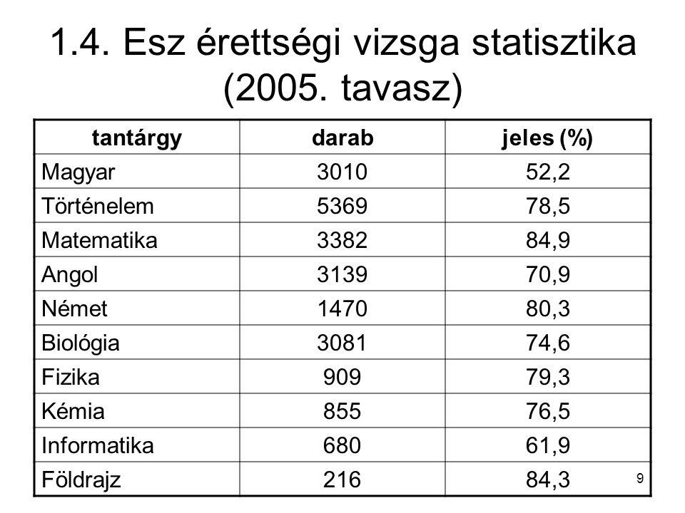 9 1.4. Esz érettségi vizsga statisztika (2005. tavasz) tantárgydarabjeles (%) Magyar301052,2 Történelem536978,5 Matematika338284,9 Angol313970,9 Német
