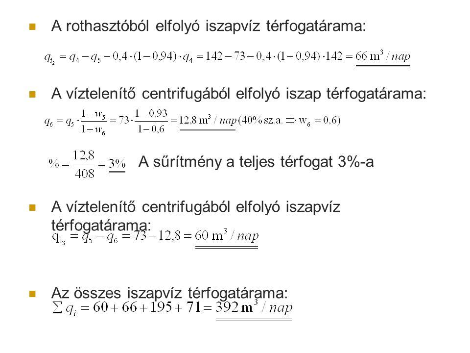 Fajlagos vízfogyasztás: A befolyó szennyvíz ammónium-ion koncentrációja: A szennyvíziszap ammónium-ion koncentrációja: A befolyó szennyvíz térfogatárama: A befolyó szennvíz ammónium-ion tartalmának tömegárama: Az iszapban lévő ammónium-ion tömegárama: A rendszerben lévő ammónium-ion százalékos eloszlása: