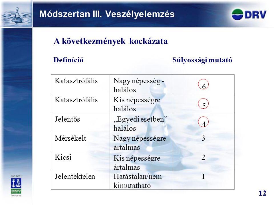 """Módszertan III. Veszélyelemzés 12 KatasztrófálisNagy népesség - halálos KatasztrófálisKis népességre halálos Jelentős""""Egyedi esetben"""" halálos Mérsékel"""