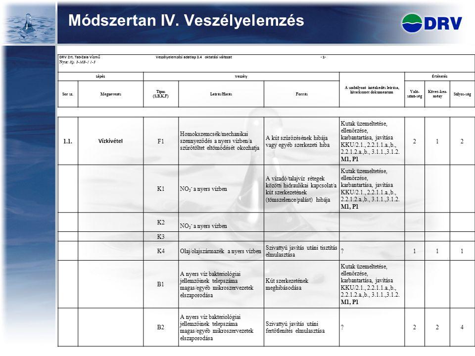 DRV Zrt. Tab-Zala Vízmű Veszélyelemzési adatlap 3.4 oktatási változat - 1- Nysz: Kp. 3-MB-1 1-3 LépésVeszély A szabályozó intézkedés leírása, hivatkoz