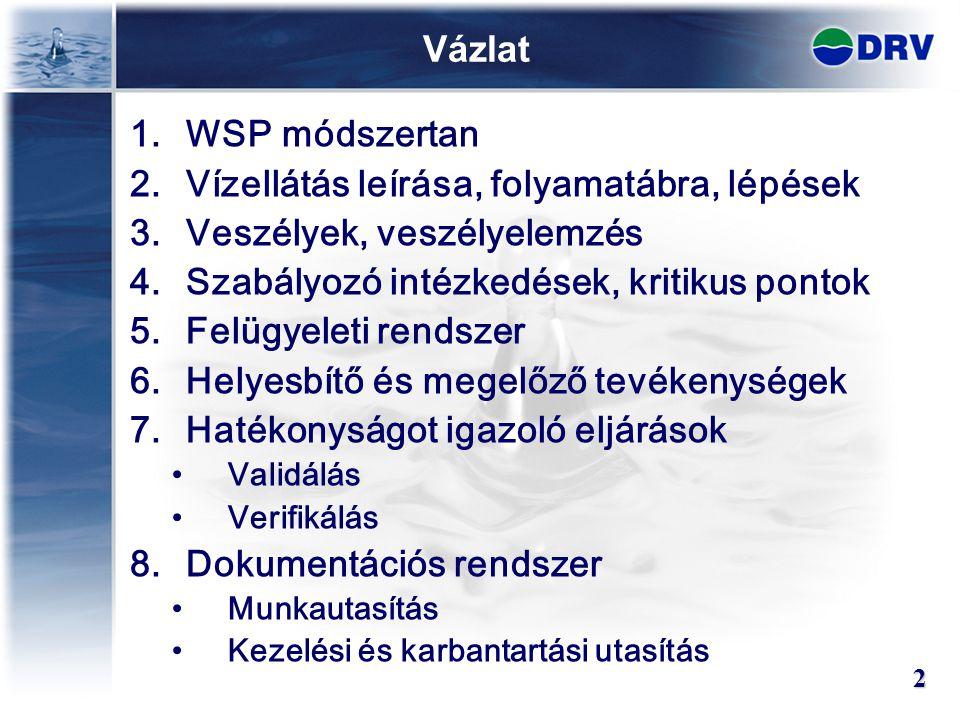 Vázlat 1.WSP módszertan 2.Vízellátás leírása, folyamatábra, lépések 3.Veszélyek, veszélyelemzés 4.Szabályozó intézkedések, kritikus pontok 5.Felügyeleti rendszer 6.Helyesbítő és megelőző tevékenységek 7.Hatékonyságot igazoló eljárások Validálás Verifikálás 8.Dokumentációs rendszer Munkautasítás Kezelési és karbantartási utasítás 2