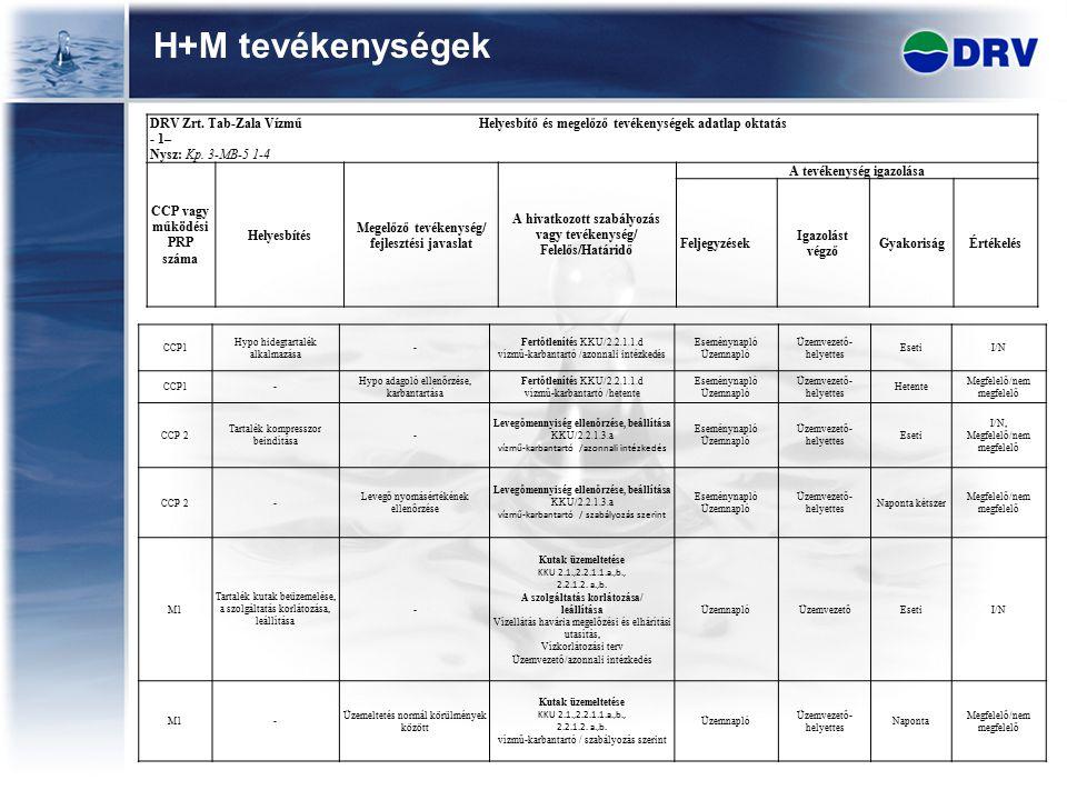 H+M tevékenységek DRV Zrt. Tab-Zala Vízmű Helyesbítő és megelőző tevékenységek adatlap oktatás - 1– Nysz: Kp. 3-MB-5 1-4 CCP vagy működési PRP száma H