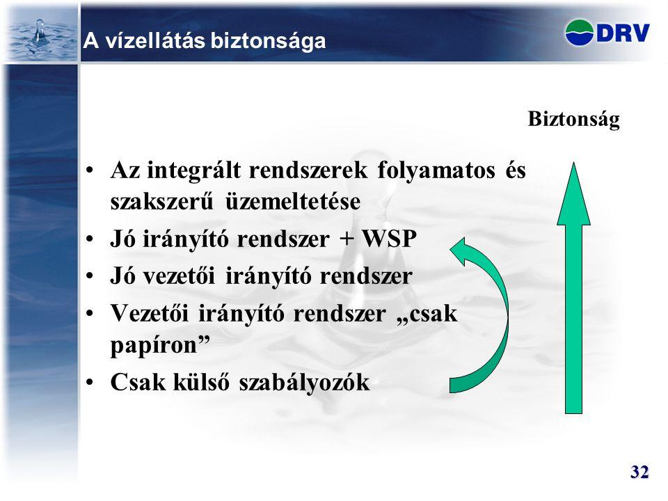 """A vízellátás biztonsága Az integrált rendszerek folyamatos és szakszerű üzemeltetése Jó irányító rendszer + WSP Jó vezetői irányító rendszer Vezetői irányító rendszer """"csak papíron Csak külső szabályozók Biztonság 32"""