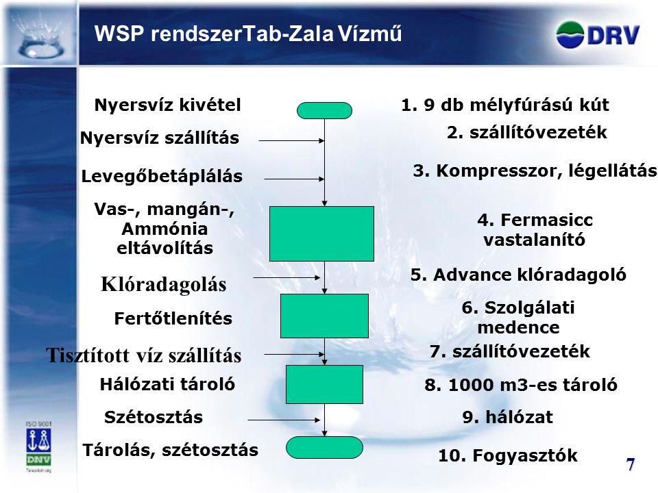 WSP rendszerTab-Zala Vízmű 7 Nyersvíz kivétel Vas-, mangán-, Ammónia eltávolítás Levegőbetáplálás Nyersvíz szállítás Fertőtlenítés Hálózati tároló Szé