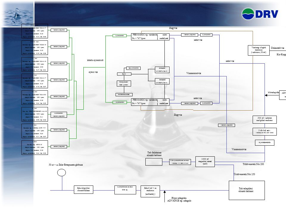 TVG I. kút Szivattyú típ.: PLEUGER NE 44-17 átlagos kapacitás: 180 l / perc átlagos NH4-tartalom: 0,42 átlagos vas-tartalom: 0,54 ; Mn: 0,06 vízmennyi