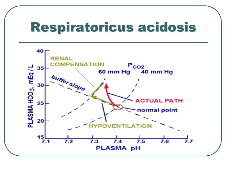 Respiratoricus acidosis