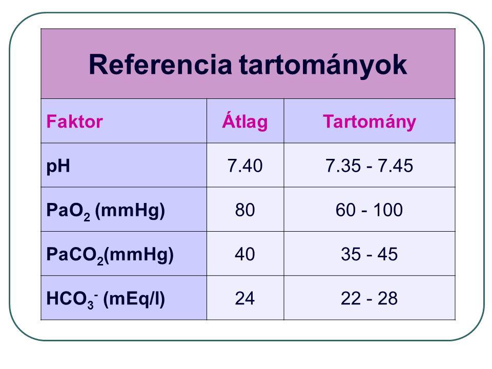 Referencia tartományok FaktorÁtlagTartomány pH7.407.35 - 7.45 PaO 2 (mmHg)8060 - 100 PaCO 2 (mmHg)4035 - 45 HCO 3 - (mEq/l)2422 - 28