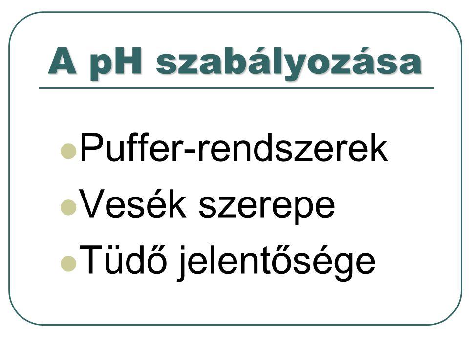 PUFFER (ütköző) OLDAT Gyenge elektrolitok (gyenge savak és gyenge bázisok) saját sóikkal alkotott közös oldata Külső, zavaró hatásokra megőrzik pH-juk viszonylagos állandóságát Pl.:[H + ] = K * H 2 CO 3 / HCO 3 -