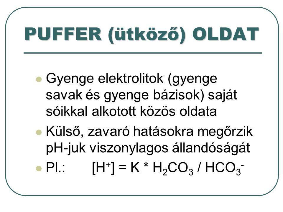 Puffer rendszerek bicarbonát/szénsav pK = 6.1 a legjelentősebb plasma puffer phosphate: H 2 PO 4 - / HPO 4 2- pK = 6.8 a legjelentősebb vizeleti puffer ammonium: NH 3 - / NH 4 pK = 9.0 fontos a vesében