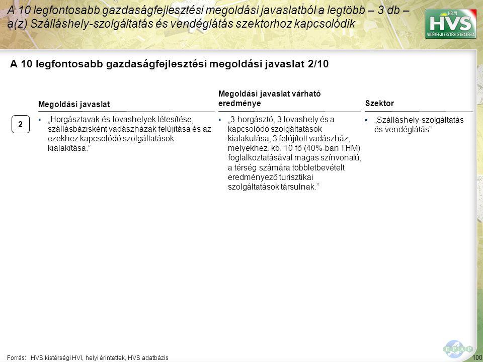 """2 100 A 10 legfontosabb gazdaságfejlesztési megoldási javaslat 2/10 A 10 legfontosabb gazdaságfejlesztési megoldási javaslatból a legtöbb – 3 db – a(z) Szálláshely-szolgáltatás és vendéglátás szektorhoz kapcsolódik Forrás:HVS kistérségi HVI, helyi érintettek, HVS adatbázis Szektor ▪""""Szálláshely-szolgáltatás és vendéglátás ▪""""Horgásztavak és lovashelyek létesítése, szállásbázisként vadászházak felújítása és az ezekhez kapcsolódó szolgáltatások kialakítása. Megoldási javaslat Megoldási javaslat várható eredménye ▪""""3 horgásztó, 3 lovashely és a kapcsolódó szolgáltatások kialakulása, 3 felújított vadászház, melyekhez."""