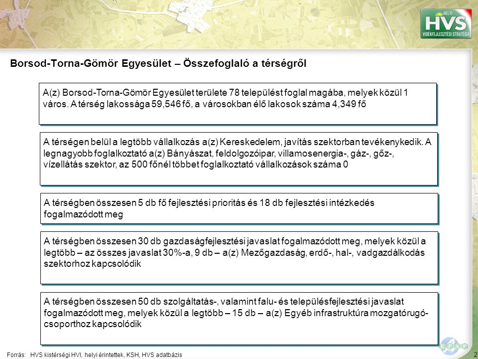 2 Forrás:HVS kistérségi HVI, helyi érintettek, KSH, HVS adatbázis Borsod-Torna-Gömör Egyesület – Összefoglaló a térségről A térségen belül a legtöbb vállalkozás a(z) Kereskedelem, javítás szektorban tevékenykedik.