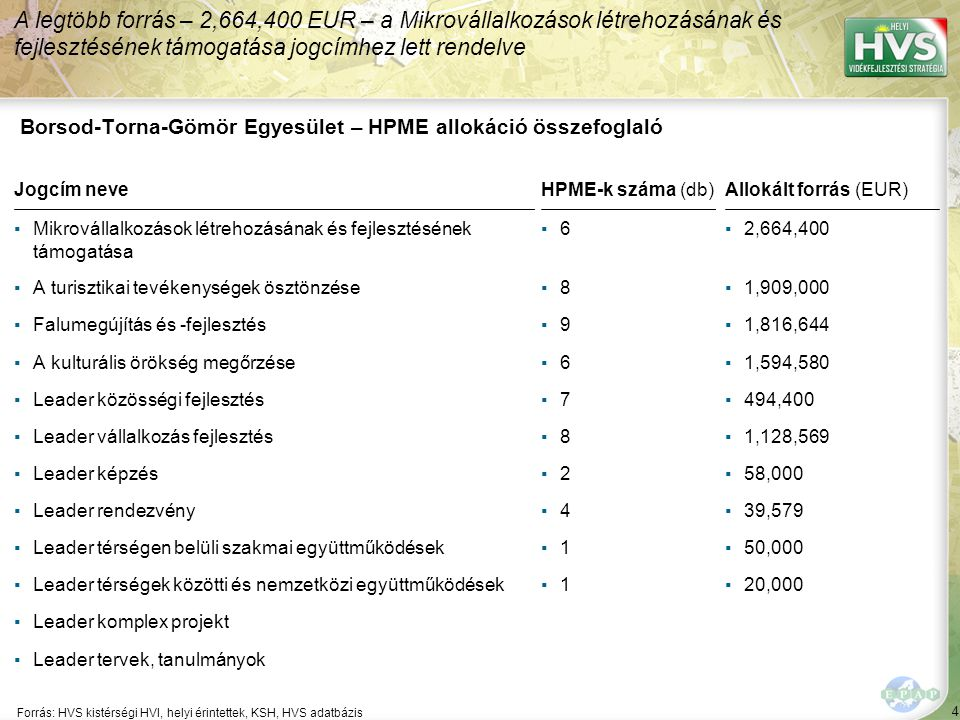 95 ▪Élethosszig tartó tanulás, kompetencia- és kreativitásfejlesztés ösztönzése Forrás:HVS kistérségi HVI, helyi érintettek, HVS adatbázis Az egyes fejlesztési intézkedésekre allokált támogatási források nagysága 4/5 A legtöbb forrás – 816,569 EUR – a(z) Környezetkímélő agrártermelés, helyi termékek előállítása, a térségi feldolgozás és marketing fejlesztése fejlesztési intézkedésre lett allokálva Fejlesztési intézkedés ▪Egészséges állapot javulását és idősekről való gondoskodást segítő akciók ▪Képzett fiatalok letelepülésének segítése ▪Fejlesztési humán kapacitások növelése ▪Célzott esélyegyenlőséget javító projektek támogatása Fő fejlesztési prioritás: Humán erőforrás fejlesztése Allokált forrás (EUR) 208,000 0 0 0 0