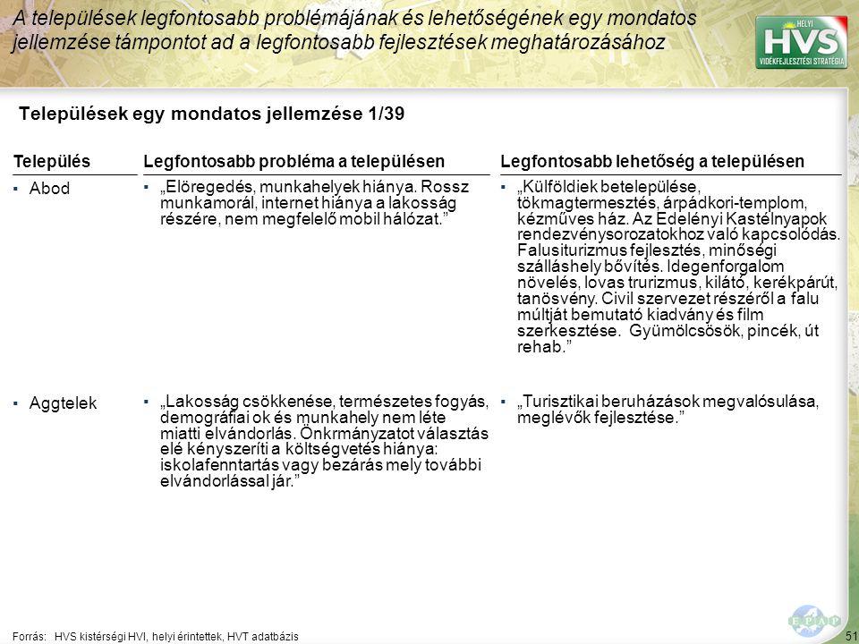 """51 Települések egy mondatos jellemzése 1/39 A települések legfontosabb problémájának és lehetőségének egy mondatos jellemzése támpontot ad a legfontosabb fejlesztések meghatározásához Forrás:HVS kistérségi HVI, helyi érintettek, HVT adatbázis TelepülésLegfontosabb probléma a településen ▪Abod ▪""""Elöregedés, munkahelyek hiánya."""