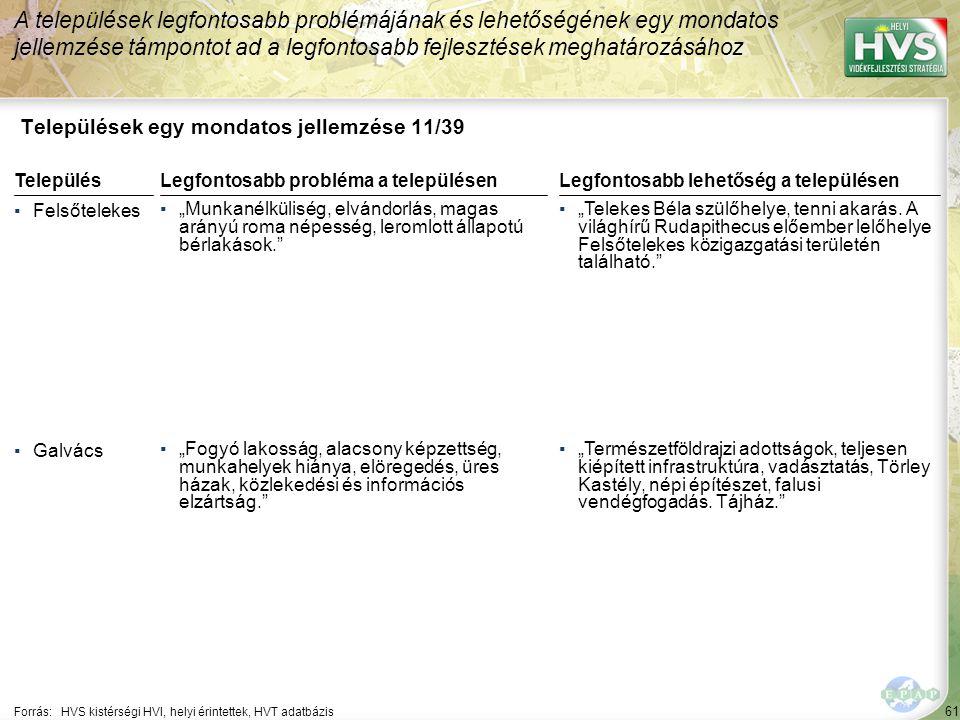 """61 Települések egy mondatos jellemzése 11/39 A települések legfontosabb problémájának és lehetőségének egy mondatos jellemzése támpontot ad a legfontosabb fejlesztések meghatározásához Forrás:HVS kistérségi HVI, helyi érintettek, HVT adatbázis TelepülésLegfontosabb probléma a településen ▪Felsőtelekes ▪""""Munkanélküliség, elvándorlás, magas arányú roma népesség, leromlott állapotú bérlakások. ▪Galvács ▪""""Fogyó lakosság, alacsony képzettség, munkahelyek hiánya, elöregedés, üres házak, közlekedési és információs elzártság. Legfontosabb lehetőség a településen ▪""""Telekes Béla szülőhelye, tenni akarás."""