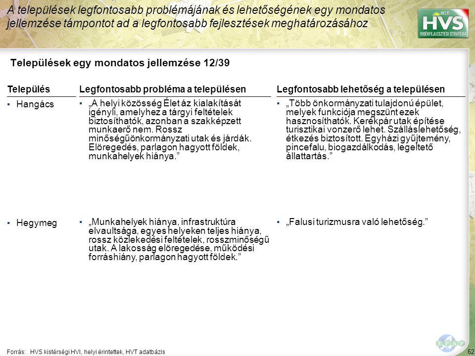 """62 Települések egy mondatos jellemzése 12/39 A települések legfontosabb problémájának és lehetőségének egy mondatos jellemzése támpontot ad a legfontosabb fejlesztések meghatározásához Forrás:HVS kistérségi HVI, helyi érintettek, HVT adatbázis TelepülésLegfontosabb probléma a településen ▪Hangács ▪""""A helyi közösség Élet áz kialakítását igényli, amelyhez a tárgyi feltételek biztosíthatók, azonban a szakképzett munkaerő nem."""