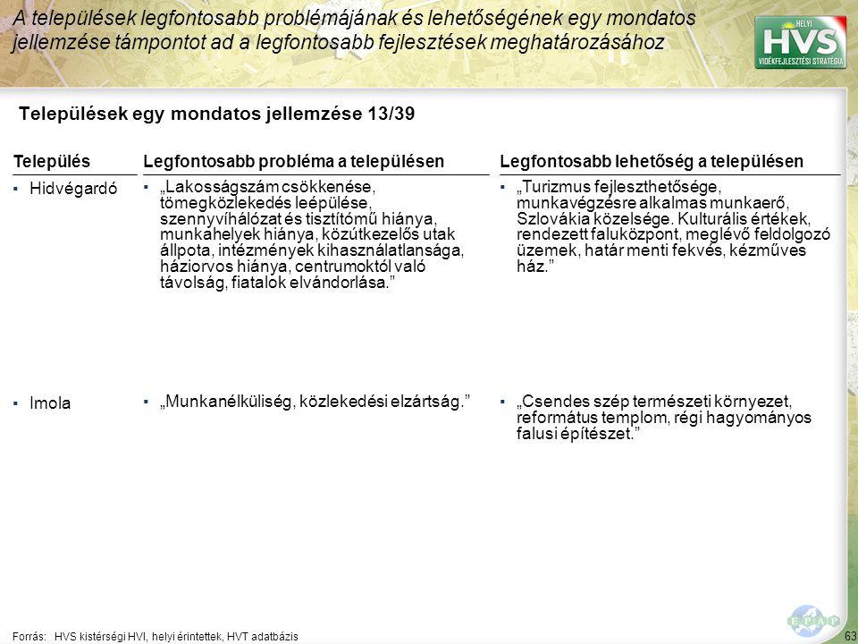 """63 Települések egy mondatos jellemzése 13/39 A települések legfontosabb problémájának és lehetőségének egy mondatos jellemzése támpontot ad a legfontosabb fejlesztések meghatározásához Forrás:HVS kistérségi HVI, helyi érintettek, HVT adatbázis TelepülésLegfontosabb probléma a településen ▪Hidvégardó ▪""""Lakosságszám csökkenése, tömegközlekedés leépülése, szennyvíhálózat és tisztítómű hiánya, munkahelyek hiánya, közútkezelős utak állpota, intézmények kihasználatlansága, háziorvos hiánya, centrumoktól való távolság, fiatalok elvándorlása. ▪Imola ▪""""Munkanélküliség, közlekedési elzártság. Legfontosabb lehetőség a településen ▪""""Turizmus fejleszthetősége, munkavégzésre alkalmas munkaerő, Szlovákia közelsége."""
