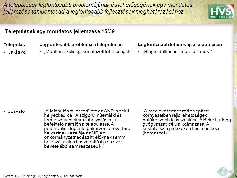 """65 Települések egy mondatos jellemzése 15/39 A települések legfontosabb problémájának és lehetőségének egy mondatos jellemzése támpontot ad a legfontosabb fejlesztések meghatározásához Forrás:HVS kistérségi HVI, helyi érintettek, HVT adatbázis TelepülésLegfontosabb probléma a településen ▪Jákfalva ▪""""Munkanélküliség, korlátozott lehetőségek. ▪Jósvafő ▪""""A település teljes területe az ANP-n belül helyezkedik el."""
