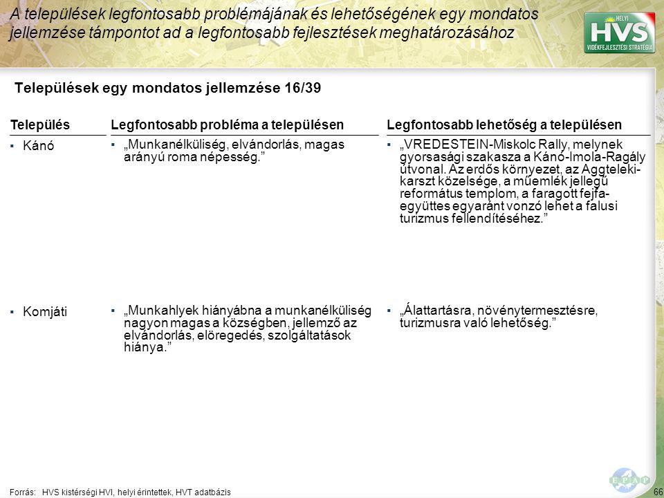 """66 Települések egy mondatos jellemzése 16/39 A települések legfontosabb problémájának és lehetőségének egy mondatos jellemzése támpontot ad a legfontosabb fejlesztések meghatározásához Forrás:HVS kistérségi HVI, helyi érintettek, HVT adatbázis TelepülésLegfontosabb probléma a településen ▪Kánó ▪""""Munkanélküliség, elvándorlás, magas arányú roma népesség. ▪Komjáti ▪""""Munkahlyek hiányábna a munkanélküliség nagyon magas a községben, jellemző az elvándorlás, elöregedés, szolgáltatások hiánya. Legfontosabb lehetőség a településen ▪""""VREDESTEIN-Miskolc Rally, melynek gyorsasági szakasza a Kánó-Imola-Ragály útvonal."""