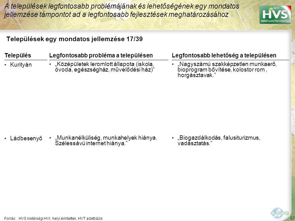"""67 Települések egy mondatos jellemzése 17/39 A települések legfontosabb problémájának és lehetőségének egy mondatos jellemzése támpontot ad a legfontosabb fejlesztések meghatározásához Forrás:HVS kistérségi HVI, helyi érintettek, HVT adatbázis TelepülésLegfontosabb probléma a településen ▪Kurityán ▪""""Középületek leromlott állapota (iskola, óvoda, egészségház, művelődési ház) ▪Ládbesenyő ▪""""Munkanélküliség, munkahelyek hiánya."""
