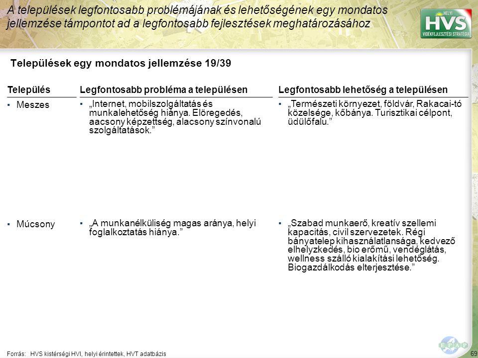 """69 Települések egy mondatos jellemzése 19/39 A települések legfontosabb problémájának és lehetőségének egy mondatos jellemzése támpontot ad a legfontosabb fejlesztések meghatározásához Forrás:HVS kistérségi HVI, helyi érintettek, HVT adatbázis TelepülésLegfontosabb probléma a településen ▪Meszes ▪""""Internet, mobilszolgáltatás és munkalehetőség hiánya."""