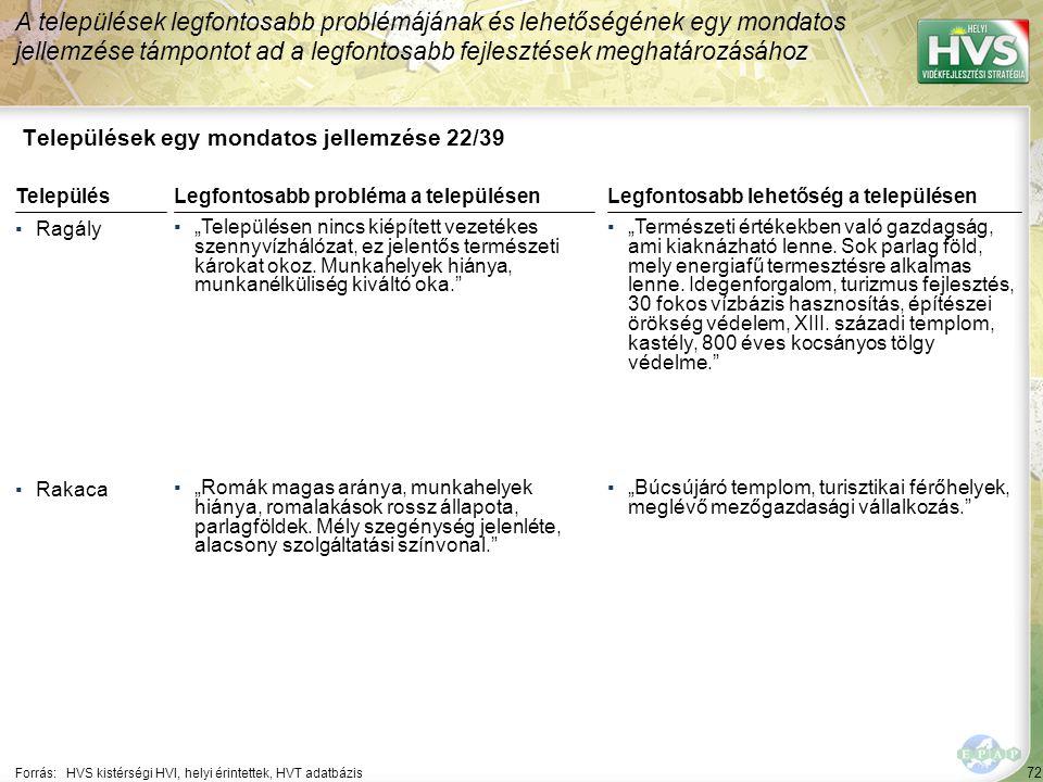 """72 Települések egy mondatos jellemzése 22/39 A települések legfontosabb problémájának és lehetőségének egy mondatos jellemzése támpontot ad a legfontosabb fejlesztések meghatározásához Forrás:HVS kistérségi HVI, helyi érintettek, HVT adatbázis TelepülésLegfontosabb probléma a településen ▪Ragály ▪""""Településen nincs kiépített vezetékes szennyvízhálózat, ez jelentős természeti károkat okoz."""