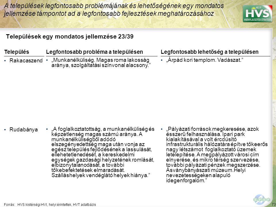 """73 Települések egy mondatos jellemzése 23/39 A települések legfontosabb problémájának és lehetőségének egy mondatos jellemzése támpontot ad a legfontosabb fejlesztések meghatározásához Forrás:HVS kistérségi HVI, helyi érintettek, HVT adatbázis TelepülésLegfontosabb probléma a településen ▪Rakacaszend ▪""""Munkanélküliség."""