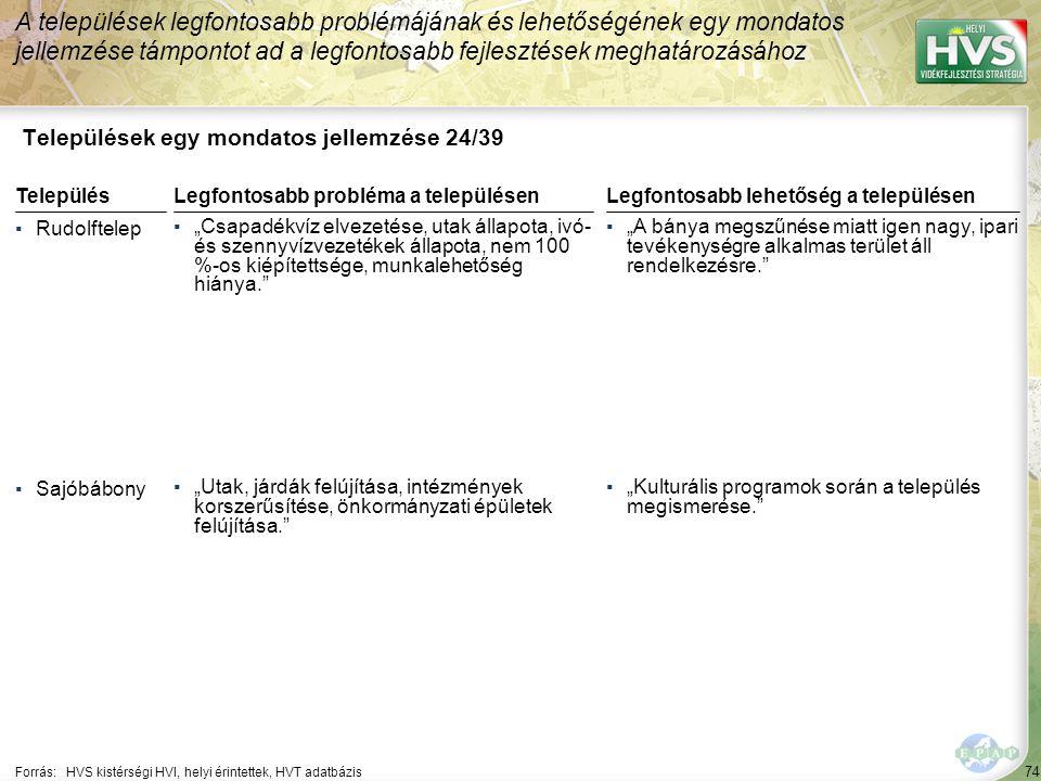 """74 Települések egy mondatos jellemzése 24/39 A települések legfontosabb problémájának és lehetőségének egy mondatos jellemzése támpontot ad a legfontosabb fejlesztések meghatározásához Forrás:HVS kistérségi HVI, helyi érintettek, HVT adatbázis TelepülésLegfontosabb probléma a településen ▪Rudolftelep ▪""""Csapadékvíz elvezetése, utak állapota, ivó- és szennyvízvezetékek állapota, nem 100 %-os kiépítettsége, munkalehetőség hiánya. ▪Sajóbábony ▪""""Utak, járdák felújítása, intézmények korszerűsítése, önkormányzati épületek felújítása. Legfontosabb lehetőség a településen ▪""""A bánya megszűnése miatt igen nagy, ipari tevékenységre alkalmas terület áll rendelkezésre. ▪""""Kulturális programok során a település megismerése."""
