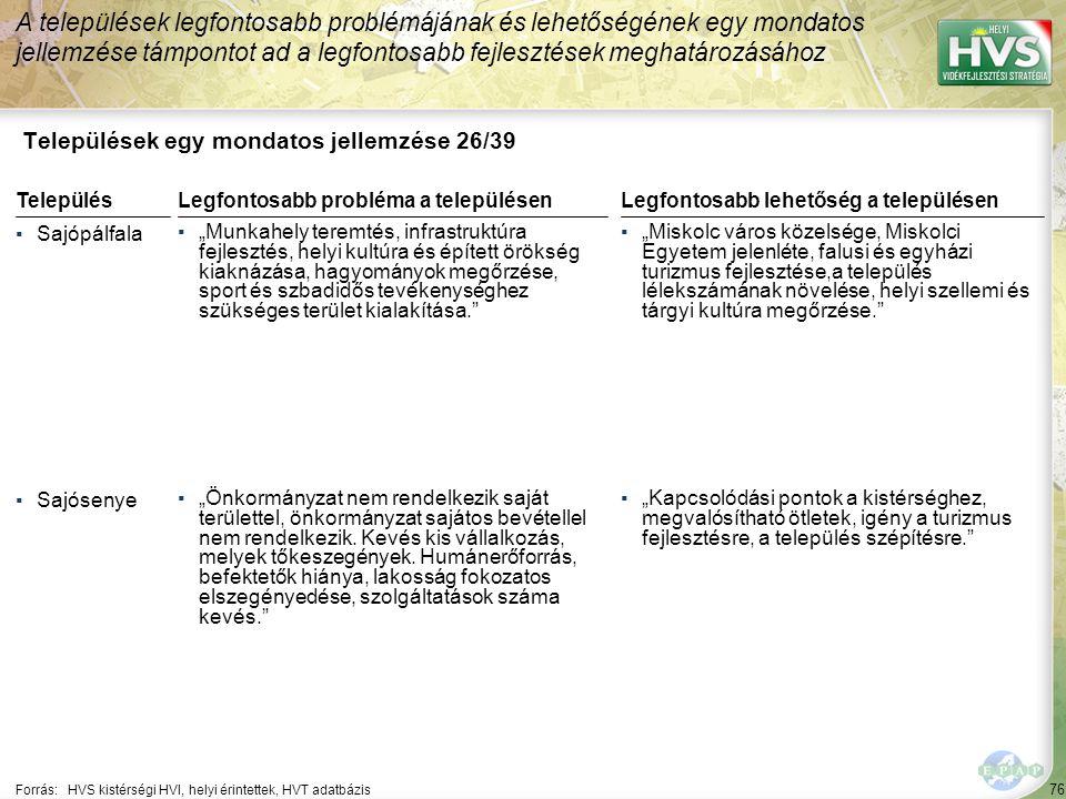 """76 Települések egy mondatos jellemzése 26/39 A települések legfontosabb problémájának és lehetőségének egy mondatos jellemzése támpontot ad a legfontosabb fejlesztések meghatározásához Forrás:HVS kistérségi HVI, helyi érintettek, HVT adatbázis TelepülésLegfontosabb probléma a településen ▪Sajópálfala ▪""""Munkahely teremtés, infrastruktúra fejlesztés, helyi kultúra és épített örökség kiaknázása, hagyományok megőrzése, sport és szbadidős tevékenységhez szükséges terület kialakítása. ▪Sajósenye ▪""""Önkormányzat nem rendelkezik saját területtel, önkormányzat sajátos bevétellel nem rendelkezik."""