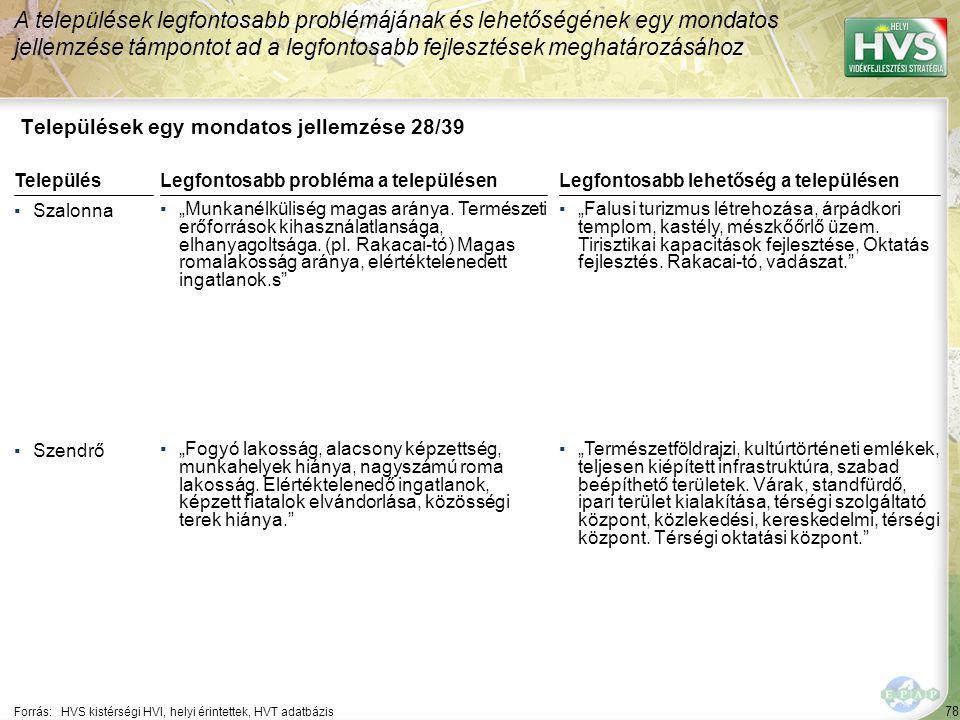 """78 Települések egy mondatos jellemzése 28/39 A települések legfontosabb problémájának és lehetőségének egy mondatos jellemzése támpontot ad a legfontosabb fejlesztések meghatározásához Forrás:HVS kistérségi HVI, helyi érintettek, HVT adatbázis TelepülésLegfontosabb probléma a településen ▪Szalonna ▪""""Munkanélküliség magas aránya."""