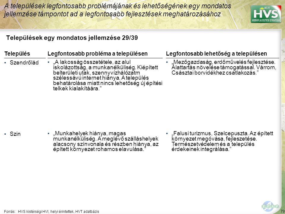"""79 Települések egy mondatos jellemzése 29/39 A települések legfontosabb problémájának és lehetőségének egy mondatos jellemzése támpontot ad a legfontosabb fejlesztések meghatározásához Forrás:HVS kistérségi HVI, helyi érintettek, HVT adatbázis TelepülésLegfontosabb probléma a településen ▪Szendrőlád ▪""""A lakosság összetétele, az alul iskolázottság, a munkanélküliség."""