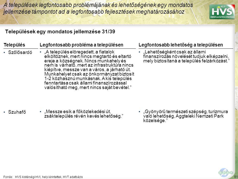 """81 Települések egy mondatos jellemzése 31/39 A települések legfontosabb problémájának és lehetőségének egy mondatos jellemzése támpontot ad a legfontosabb fejlesztések meghatározásához Forrás:HVS kistérségi HVI, helyi érintettek, HVT adatbázis TelepülésLegfontosabb probléma a településen ▪Szőlősardó ▪""""A település elöregedett, a fiatalok elköltöznek, mert nincs megtartó és eltartó ereje a községnek."""