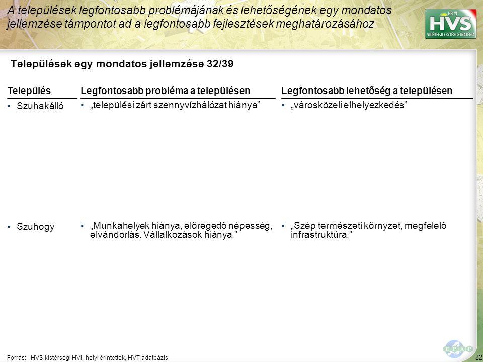 """82 Települések egy mondatos jellemzése 32/39 A települések legfontosabb problémájának és lehetőségének egy mondatos jellemzése támpontot ad a legfontosabb fejlesztések meghatározásához Forrás:HVS kistérségi HVI, helyi érintettek, HVT adatbázis TelepülésLegfontosabb probléma a településen ▪Szuhakálló ▪""""települési zárt szennyvízhálózat hiánya ▪Szuhogy ▪""""Munkahelyek hiánya, elöregedő népesség, elvándorlás."""