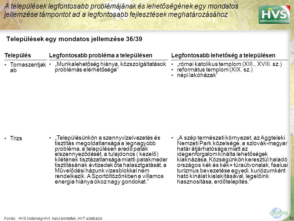 """86 Települések egy mondatos jellemzése 36/39 A települések legfontosabb problémájának és lehetőségének egy mondatos jellemzése támpontot ad a legfontosabb fejlesztések meghatározásához Forrás:HVS kistérségi HVI, helyi érintettek, HVT adatbázis TelepülésLegfontosabb probléma a településen ▪Tornaszentjak ab ▪""""Munkalehetőség hiánya, közszolgáltatások problémás elérhetősége ▪Trizs ▪""""Településünkön a szennyvízelvezetés és tisztítás megoldatlansága a legnagyobb probléma, a településen eredő patak elszennyeződését, a tulajdonos ( kezelő) kilétének tisztázatlansága miatti patakmeder tisztításának évtizedek óta halasztgatását, a Művelődési házunk vizesblokkal nem rendelkezik."""