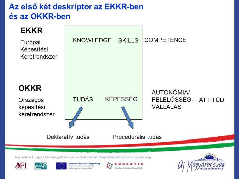 EKKR Európai Képesítési Keretrendszer OKKR Országos képesítési keretrendszer KNOWLEDGE SKILLS COMPETENCE ATTITŰD TUDÁS AUTONÓMIA/ FELELŐSSÉG- VÁLLALÁS KÉPESSÉG Deklaratív tudásProcedurális tudás Az első két deskriptor az EKKR-ben és az OKKR-ben