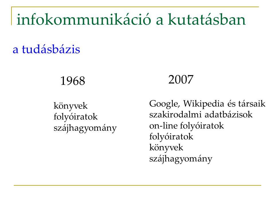 infokommunikáció a kutatásban 1968 2007 a tudásbázis könyvek folyóiratok szájhagyomány Google, Wikipedia és társaik szakirodalmi adatbázisok on-line folyóiratok folyóiratok könyvek szájhagyomány