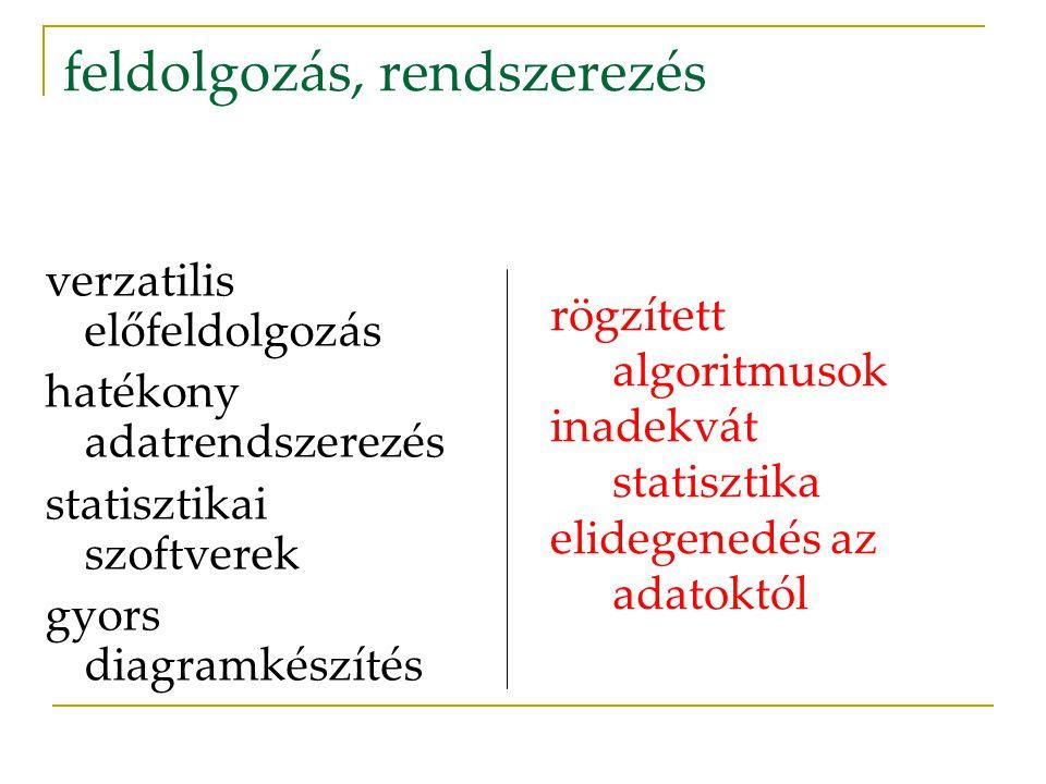 feldolgozás, rendszerezés verzatilis előfeldolgozás hatékony adatrendszerezés statisztikai szoftverek gyors diagramkészítés rögzített algoritmusok inadekvát statisztika elidegenedés az adatoktól