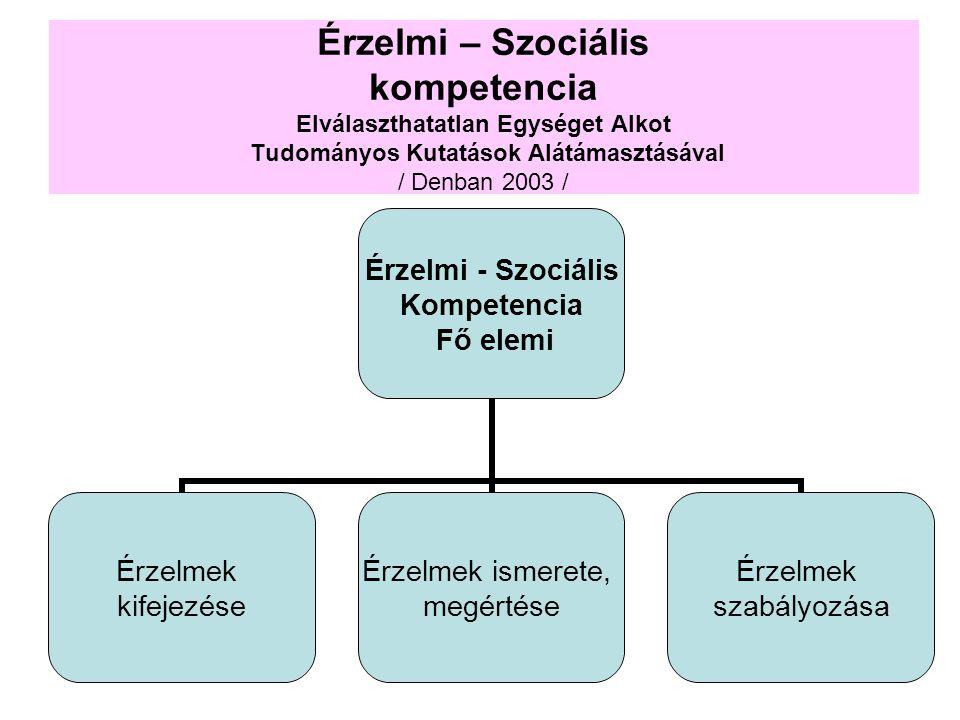 Érzelmi – Szociális kompetencia Elválaszthatatlan Egységet Alkot Tudományos Kutatások Alátámasztásával / Denban 2003 / Érzelmi - Szociális Kompetencia