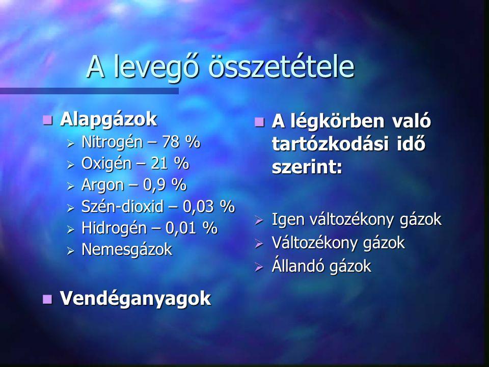 A levegő összetétele Alapgázok Alapgázok  Nitrogén – 78 %  Oxigén – 21 %  Argon – 0,9 %  Szén-dioxid – 0,03 %  Hidrogén – 0,01 %  Nemesgázok Vendéganyagok Vendéganyagok A légkörben való tartózkodási idő szerint:  Igen változékony gázok  Változékony gázok  Állandó gázok