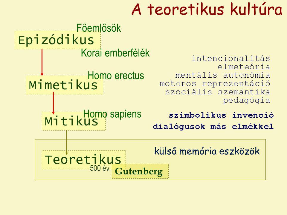 Epizódikus Mimetikus Homo erectus Főemlősök Korai emberfélék A teoretikus kultúra Mitikus Homo sapiens Teoretikus külső memória e szközök szimbolikus invenció dialógusok más elmékkel intencionalitás elmeteória mentális autonómia motoros reprezentáció szociális szemantika pedagógia Gutenberg 500 év