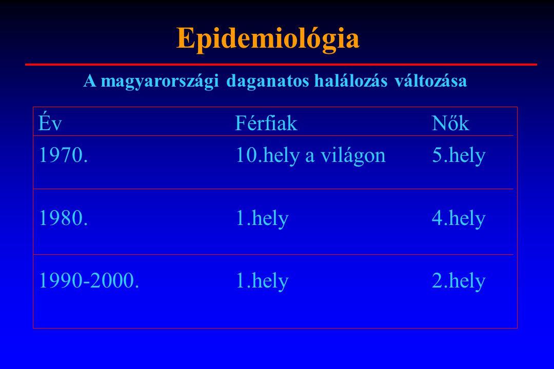 Epidemiológia ÉvFérfiakNők 1970.10.hely a világon5.hely 1980.1.hely4.hely 1990-2000.1.hely2.hely A magyarországi daganatos halálozás változása