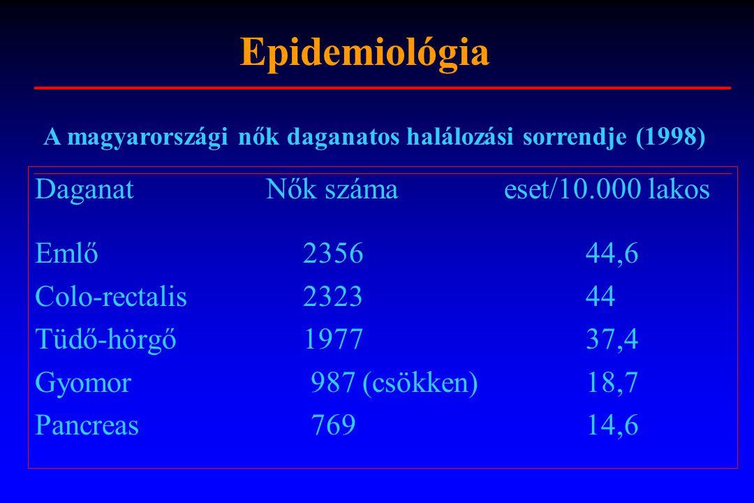 Daganat Nők számaeset/10.000 lakos Emlő2356 44,6 Colo-rectalis2323 44 Tüdő-hörgő1977 37,4 Gyomor 987 (csökken) 18,7 Pancreas 769 14,6 A magyarországi