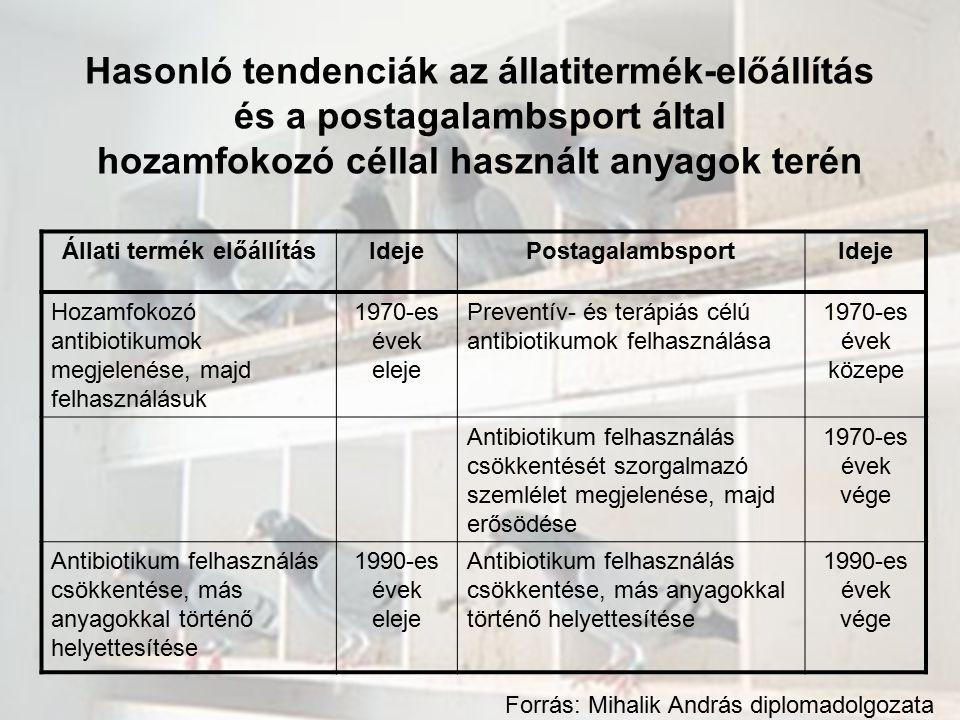Hasonló tendenciák az állatitermék-előállítás és a postagalambsport által hozamfokozó céllal használt anyagok terén Állati termék előállításIdejePostagalambsportIdeje Hozamfokozó antibiotikumok megjelenése, majd felhasználásuk 1970-es évek eleje Preventív- és terápiás célú antibiotikumok felhasználása 1970-es évek közepe Antibiotikum felhasználás csökkentését szorgalmazó szemlélet megjelenése, majd erősödése 1970-es évek vége Antibiotikum felhasználás csökkentése, más anyagokkal történő helyettesítése 1990-es évek eleje Antibiotikum felhasználás csökkentése, más anyagokkal történő helyettesítése 1990-es évek vége Forrás: Mihalik András diplomadolgozata