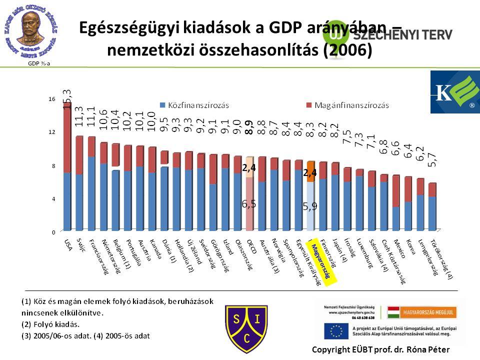 Egészségügyi kiadások a GDP arányában – nemzetközi összehasonlítás (2006) Magyarország Copyright EÜBT prof. dr. Róna Péter