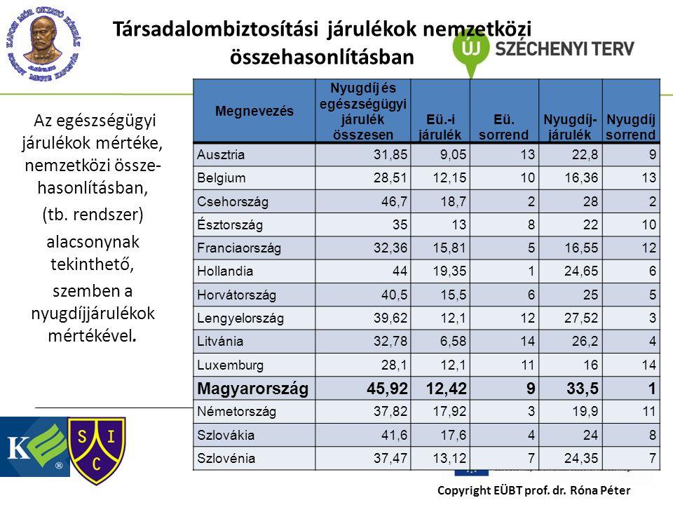 Társadalombiztosítási járulékok nemzetközi összehasonlításban Megnevezés Nyugdíj és egészségügyi járulék összesen Eü.-i járulék Eü.