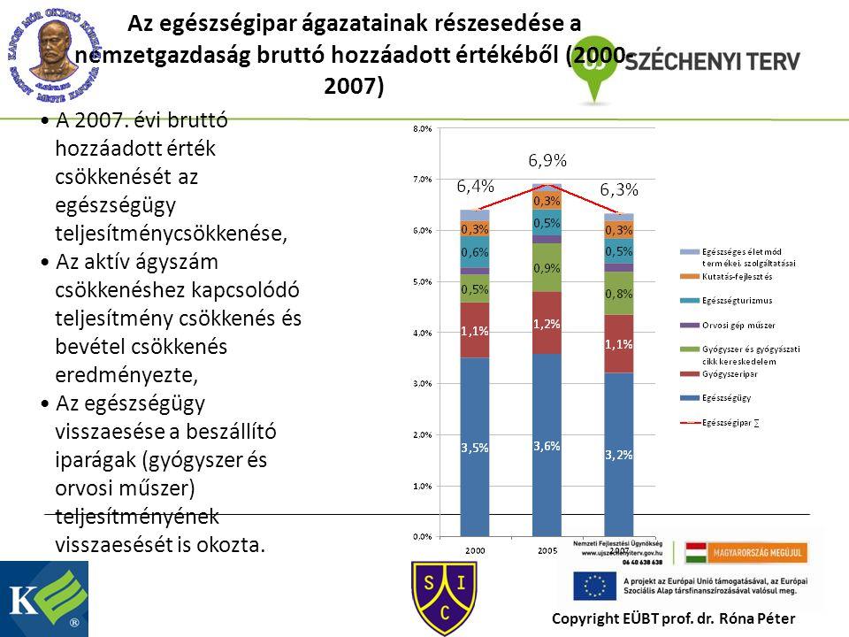 Az egészségipar ágazatainak részesedése a nemzetgazdaság bruttó hozzáadott értékéből (2000- 2007) A 2007.