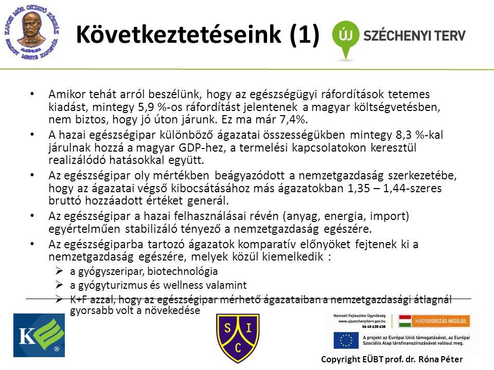 Következtetéseink (1) Amikor tehát arról beszélünk, hogy az egészségügyi ráfordítások tetemes kiadást, mintegy 5,9 %-os ráfordítást jelentenek a magyar költségvetésben, nem biztos, hogy jó úton járunk.