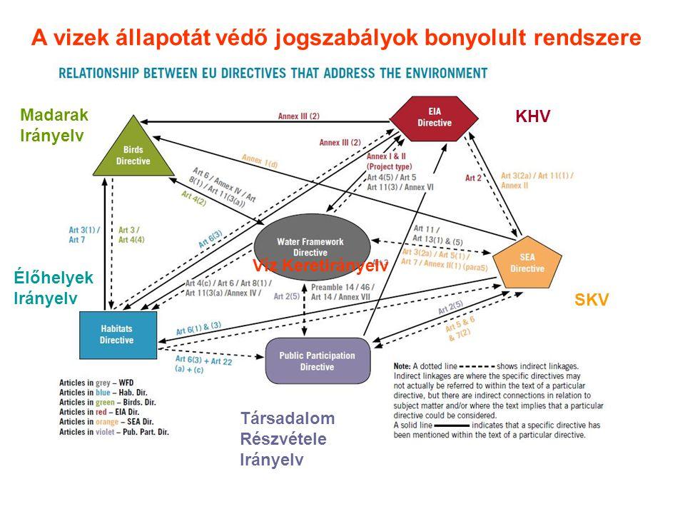 Az EU környezetvédelmi irányelvei és a magyar környezetvédelmi rendeletek.