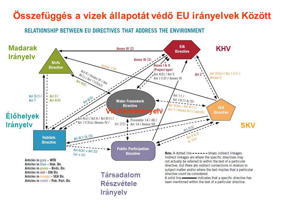 Összefüggés a vizek állapotát védő EU irányelvek Között KHV SKV Madarak Irányelv Élőhelyek Irányelv Társadalom Részvétele Irányelv Víz Keretirányelv